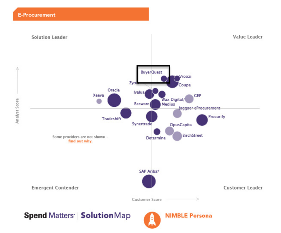 Procure to Pay Software | Spend Matters SolutionMap